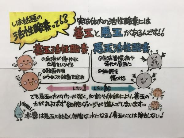 ★★水素について★★